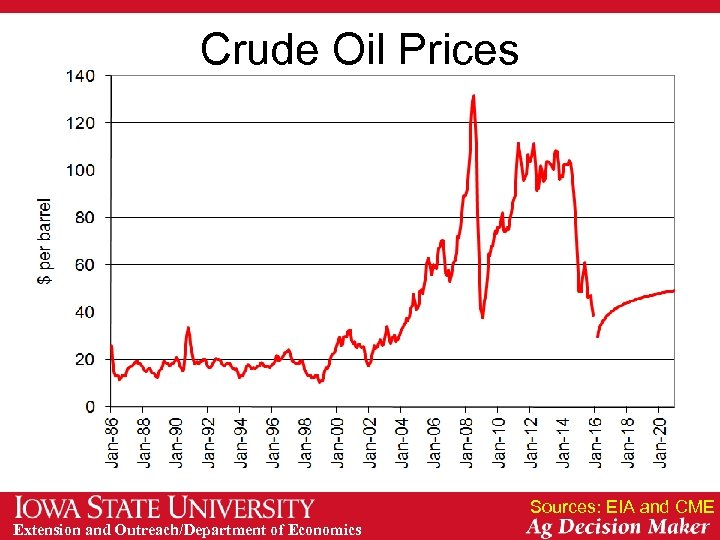 Crude Oil Prices Sources: EIA and CME Extension and Outreach/Department of Economics