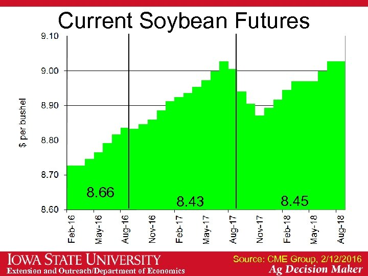 Current Soybean Futures 8. 66 8. 43 8. 45 Source: CME Group, 2/12/2016 Extension