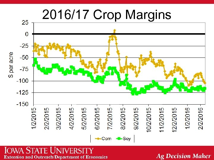 2016/17 Crop Margins Extension and Outreach/Department of Economics