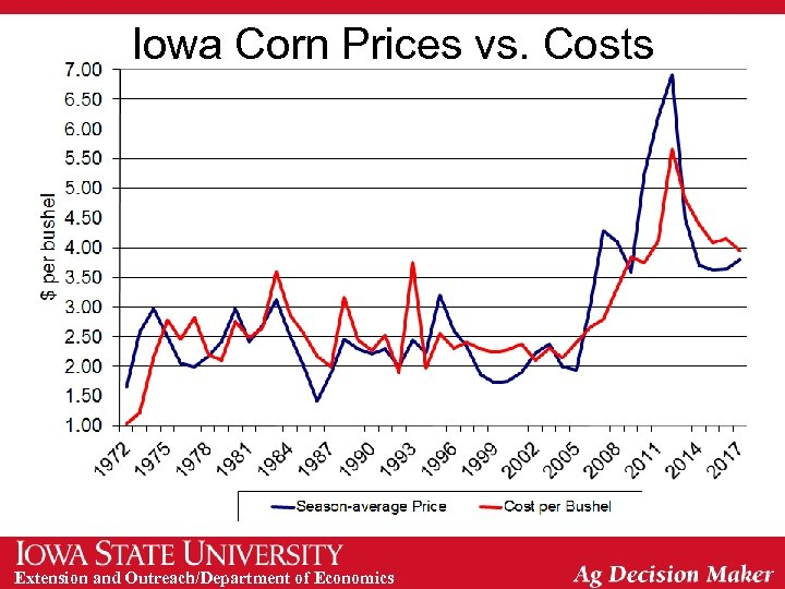 Iowa Corn Prices vs. Costs Extension and Outreach/Department of Economics