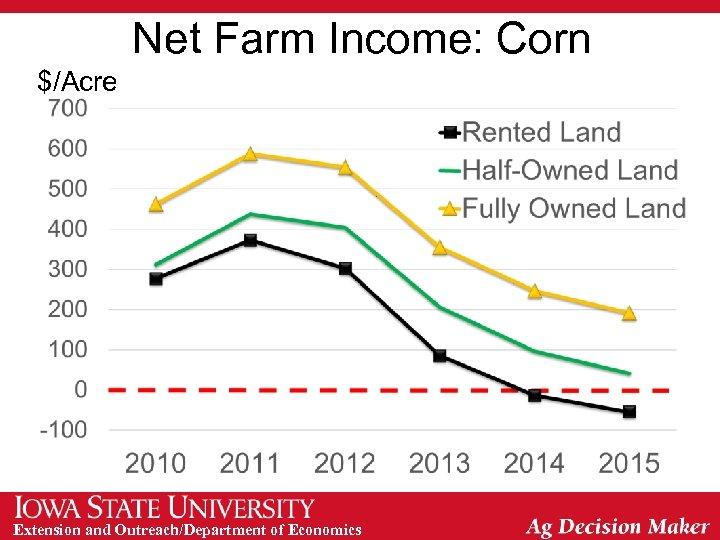 Net Farm Income: Corn $/Acre Extension and Outreach/Department of Economics