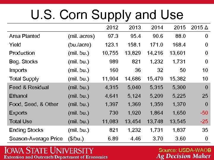 U. S. Corn Supply and Use 2012 2013 2014 2015 Δ 97. 3 95.