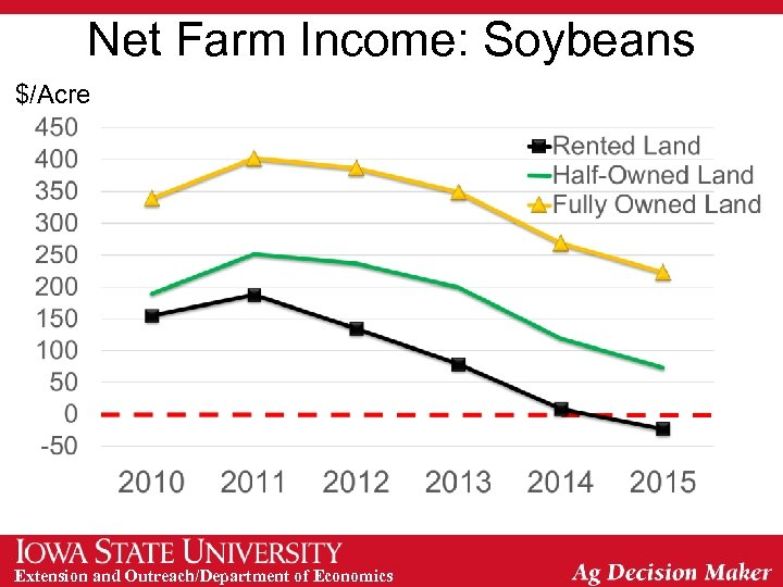Net Farm Income: Soybeans $/Acre Extension and Outreach/Department of Economics