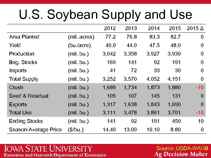 U. S. Soybean Supply and Use 2012 2013 2014 2015 Δ Area Planted (mil.