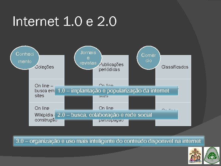 Internet 1. 0 e 2. 0 Jornais e revistas Publicações Conheci mento Coleções On