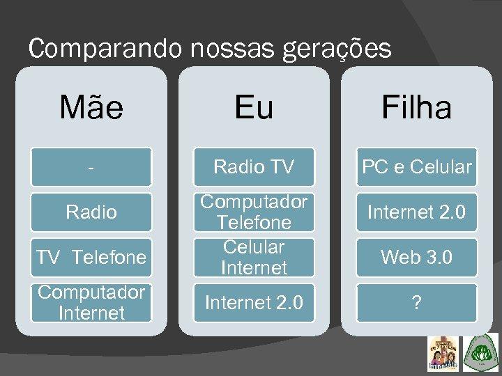 Comparando nossas gerações Mãe Eu Filha - Radio TV PC e Celular Radio TV