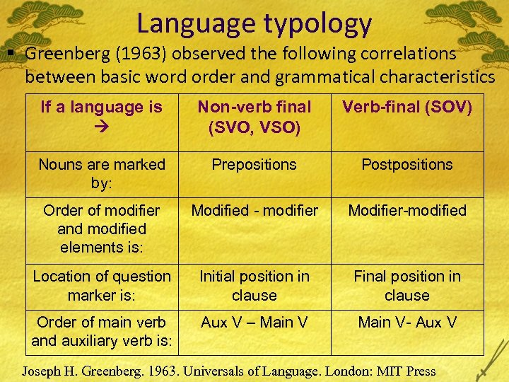 Language typology § Greenberg (1963) observed the following correlations between basic word order and