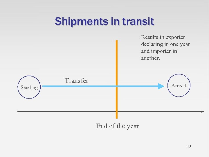 Shipments in transit Results in exporter declaring in one year and importer in another.