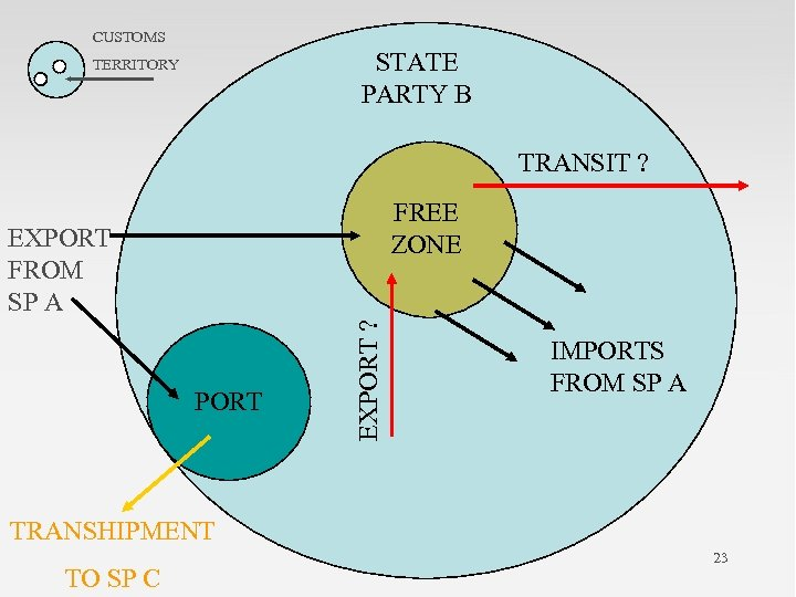 CUSTOMS STATE PARTY B TERRITORY TRANSIT ? FREE ZONE PORT EXPORT ? EXPORT FROM