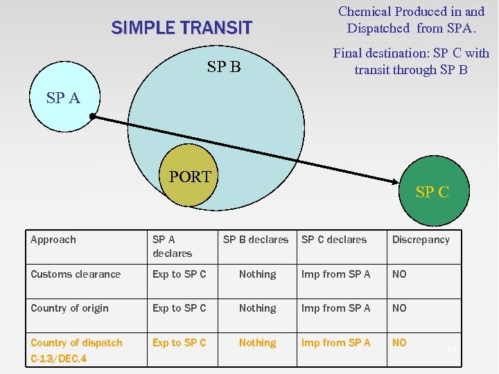 SIMPLE TRANSIT SP B Chemical Produced in and Dispatched from SPA. Final destination: SP