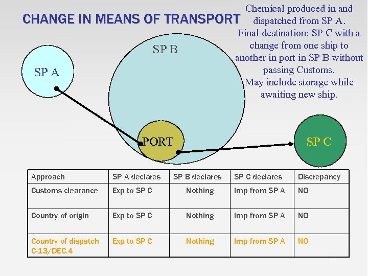 Chemical produced in and CHANGE IN MEANS OF TRANSPORT dispatched from SP A. Final