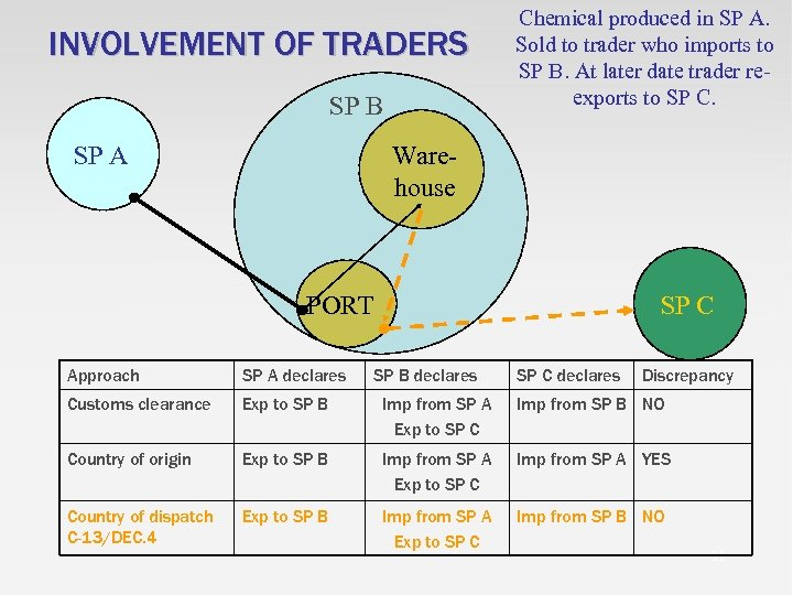 INVOLVEMENT OF TRADERS SP B SP A Chemical produced in SP A. Sold to