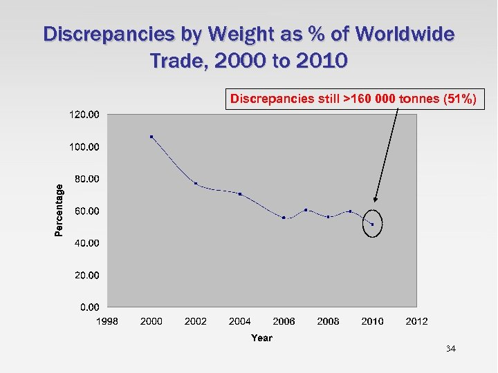 Discrepancies by Weight as % of Worldwide Trade, 2000 to 2010 Discrepancies still >160