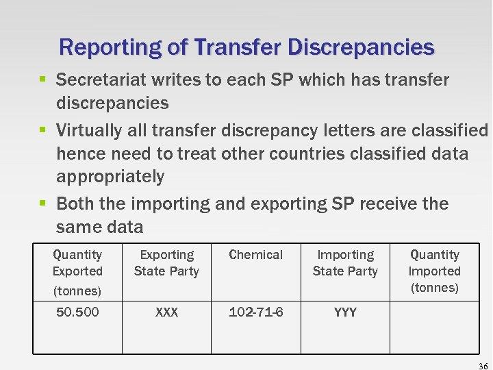 Reporting of Transfer Discrepancies § Secretariat writes to each SP which has transfer discrepancies