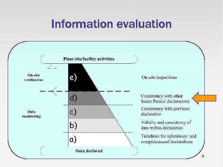 Information evaluation 4