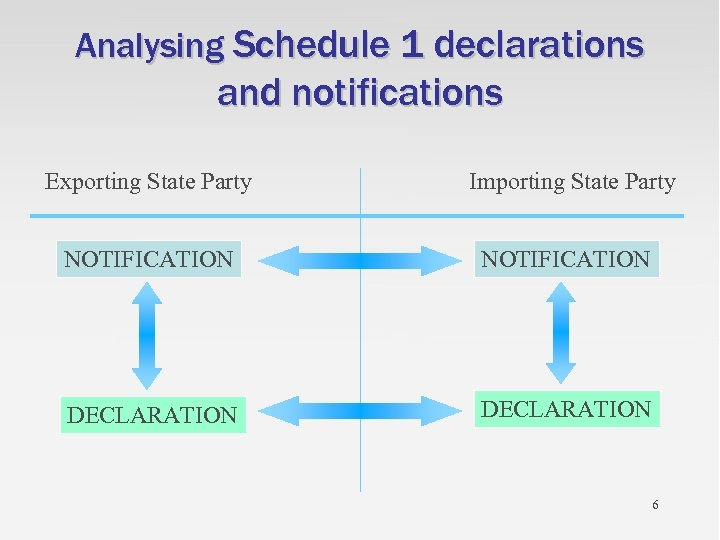 Analysing Schedule 1 declarations and notifications Exporting State Party Importing State Party NOTIFICATION DECLARATION