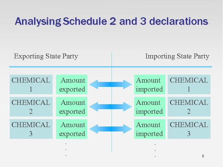 Analysing Schedule 2 and 3 declarations Exporting State Party Importing State Party CHEMICAL 1
