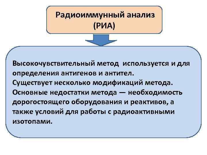 Радиоиммунный анализ (РИА) Высокочувствительный метод используется и для определения антигенов и антител. Существует несколько