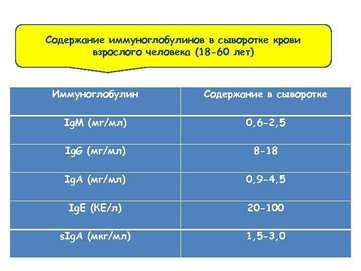 Содержание иммуноглобулинов в сыворотке крови взрослого человека (18 -60 лет) Иммуноглобулин Содержание в сыворотке