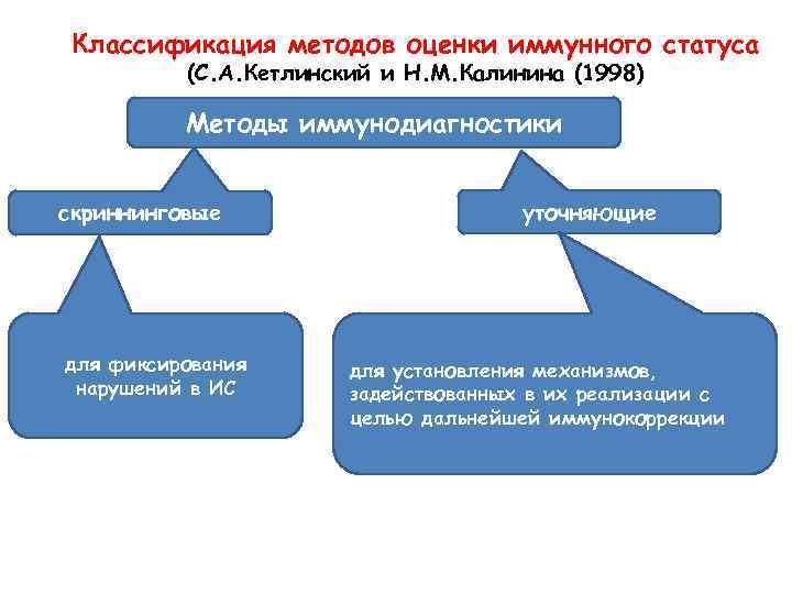 Классификация методов оценки иммунного статуса (С. А. Кетлинский и Н. М. Калинина (1998) Методы
