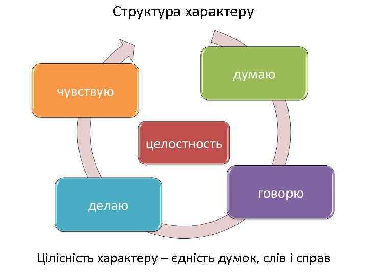 Структура характеру Цілісність характеру – єдність думок, слів і справ