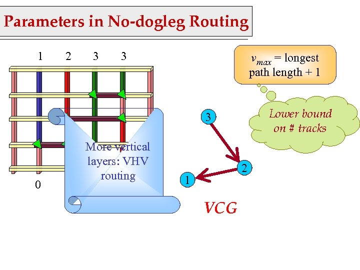 Parameters in No-dogleg Routing 1 2 3 3 vmax = longest path length +