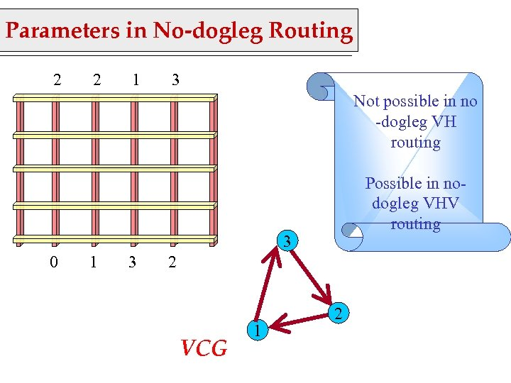 Parameters in No-dogleg Routing 2 2 1 3 Not possible in no -dogleg VH