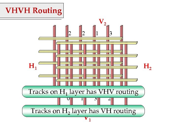 VHVH Routing V 2 2 2 1 3 H 1 H 2 Tracks on
