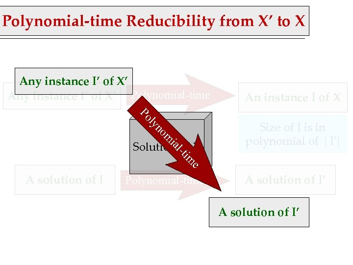Polynomial-time Reducibility from X' to X Any instance I' of X' Polynomial-time om yn