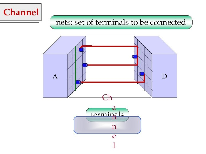 Channel nets: set of terminals to be connected A D Ch a terminals n