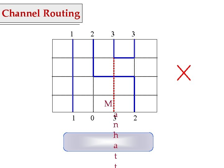 Channel Routing 1 2 3 M 1 0 a 3 n h a t