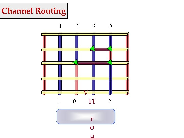 Channel Routing 1 2 3 V 1 0 3 3 H 2 r o