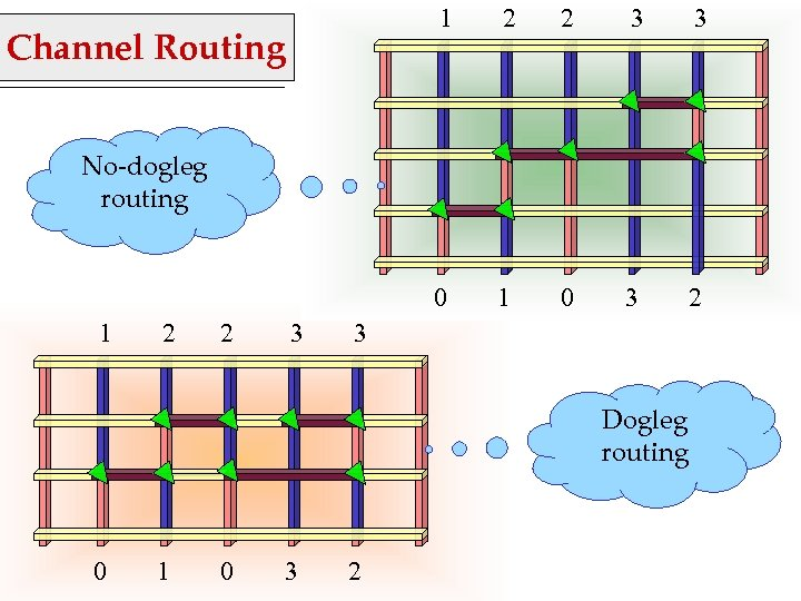 1 2 3 3 0 Channel Routing 2 1 0 3 2 No-dogleg routing