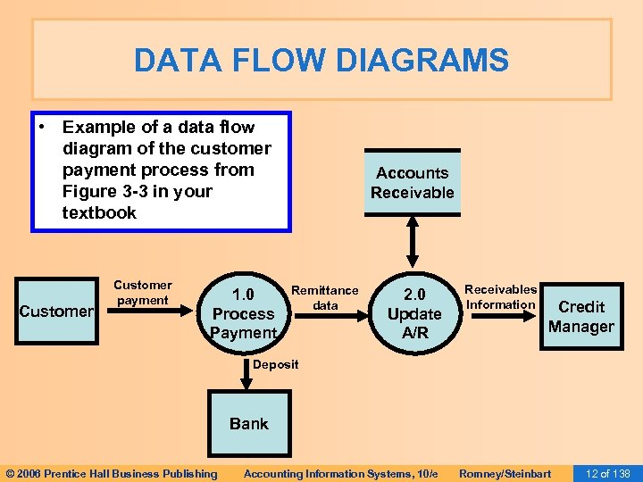 DATA FLOW DIAGRAMS • Example of a data flow diagram of the customer payment