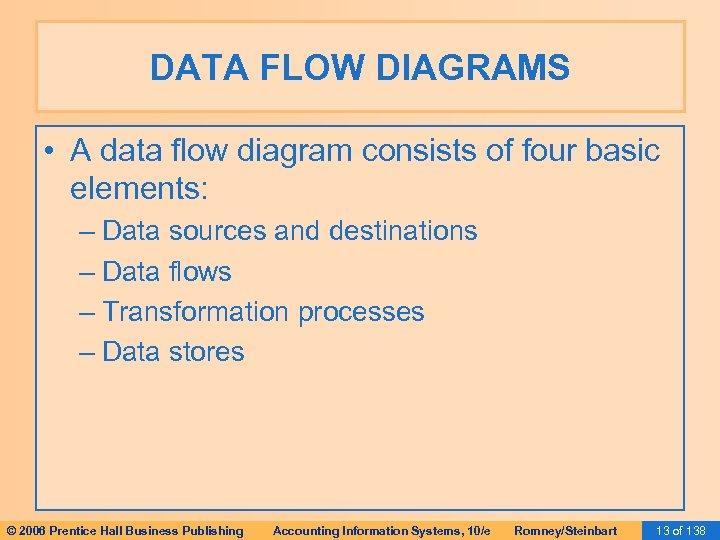 DATA FLOW DIAGRAMS • A data flow diagram consists of four basic elements: –