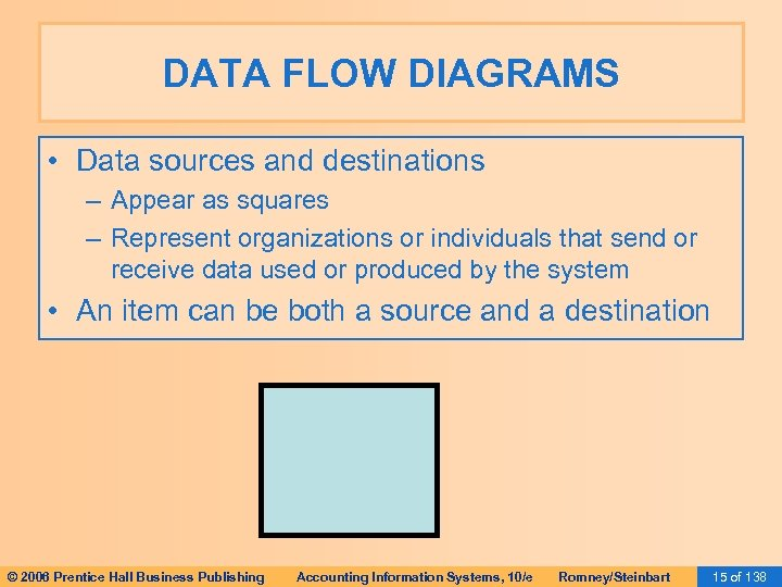 DATA FLOW DIAGRAMS • Data sources and destinations – Appear as squares – Represent