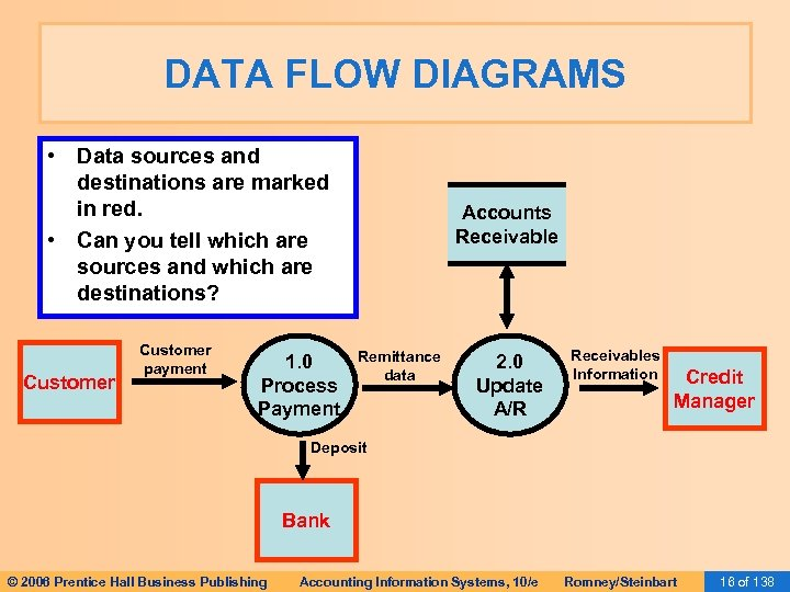 DATA FLOW DIAGRAMS • Data sources and destinations are marked in red. • Can