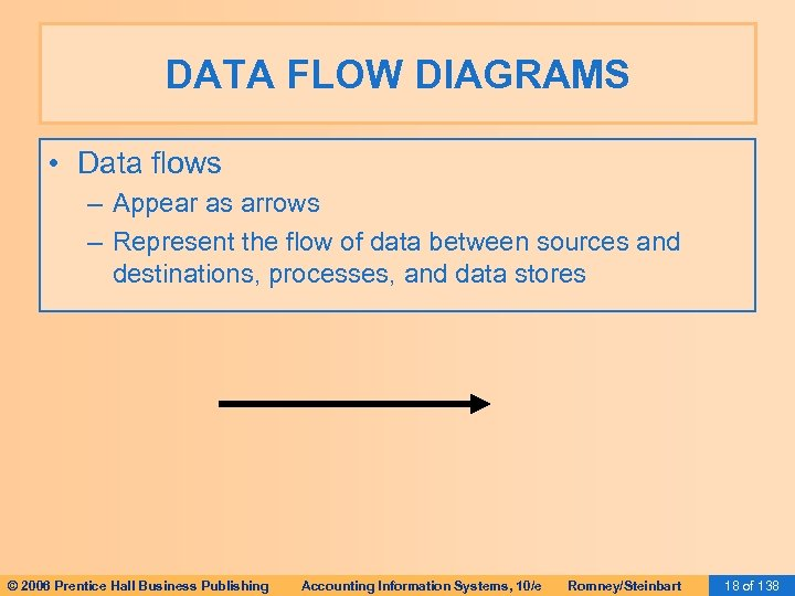 DATA FLOW DIAGRAMS • Data flows – Appear as arrows – Represent the flow
