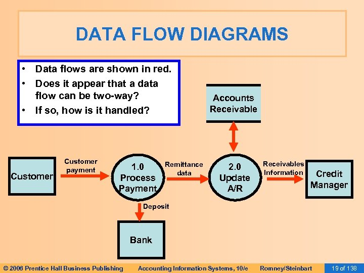 DATA FLOW DIAGRAMS • Data flows are shown in red. • Does it appear