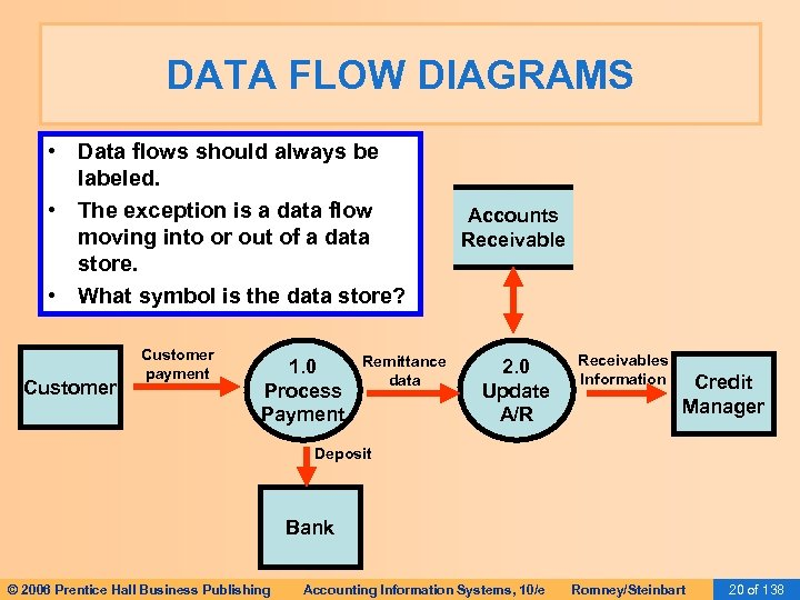 DATA FLOW DIAGRAMS • Data flows should always be labeled. • The exception is