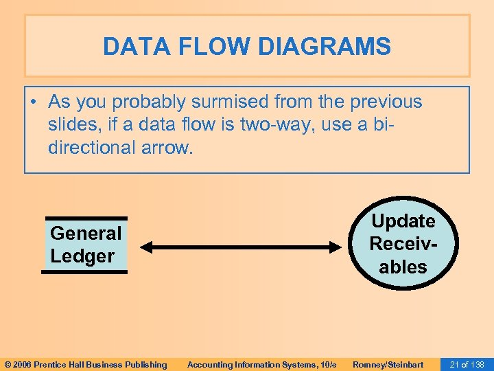 DATA FLOW DIAGRAMS • As you probably surmised from the previous slides, if a