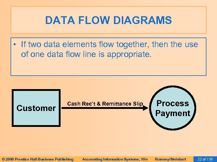 DATA FLOW DIAGRAMS • If two data elements flow together, then the use of