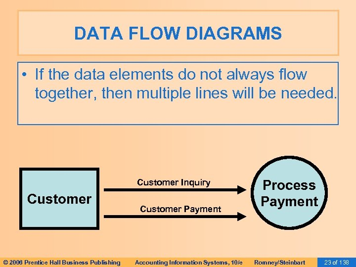 DATA FLOW DIAGRAMS • If the data elements do not always flow together, then