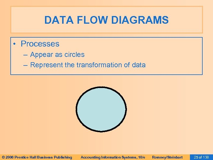 DATA FLOW DIAGRAMS • Processes – Appear as circles – Represent the transformation of