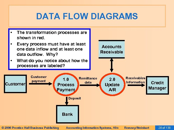 DATA FLOW DIAGRAMS • • • The transformation processes are shown in red. Every