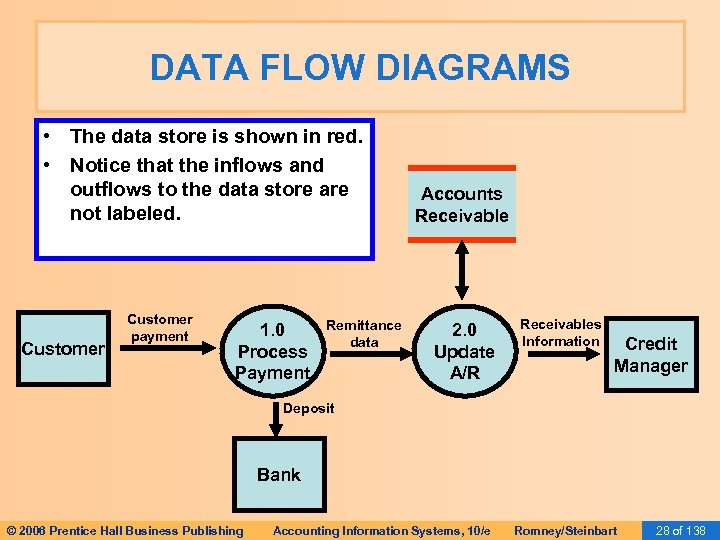 DATA FLOW DIAGRAMS • The data store is shown in red. • Notice that