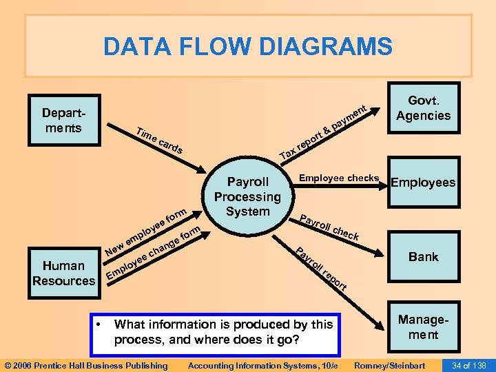DATA FLOW DIAGRAMS nt Departments Tim ec ard plo w Ne Human Resources em