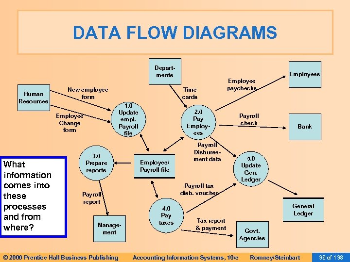 DATA FLOW DIAGRAMS Departments Human Resources New employee form What information comes into these