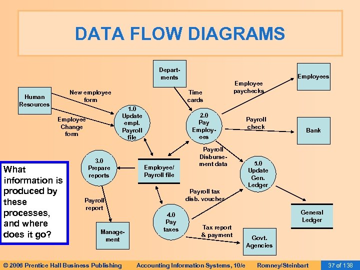 DATA FLOW DIAGRAMS Departments New employee form Human Resources What information is produced by