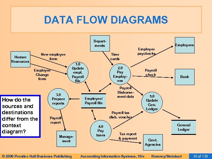 DATA FLOW DIAGRAMS Departments New employee form Human Resources How do the sources and